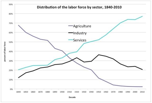 Employment Statistics