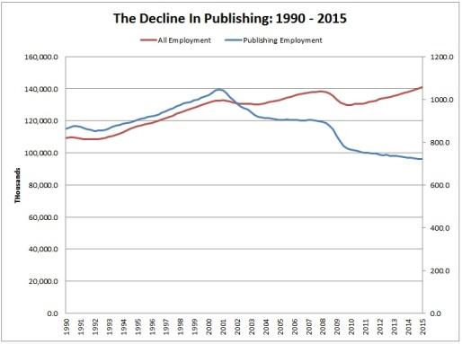 Publishing Stats
