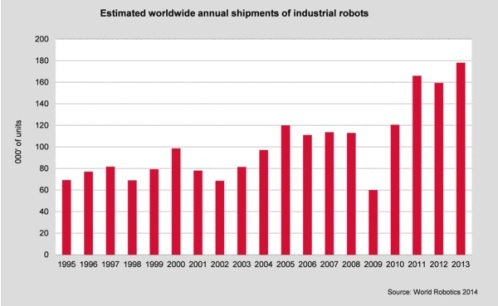 Robots - World Production