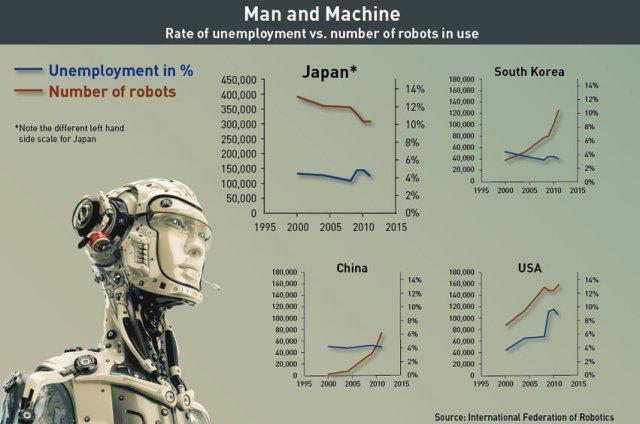 Robot Data